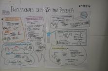 """Relatoria visual de: """"Els professionals dels Serveis Socials Bàsics fan recerca"""""""